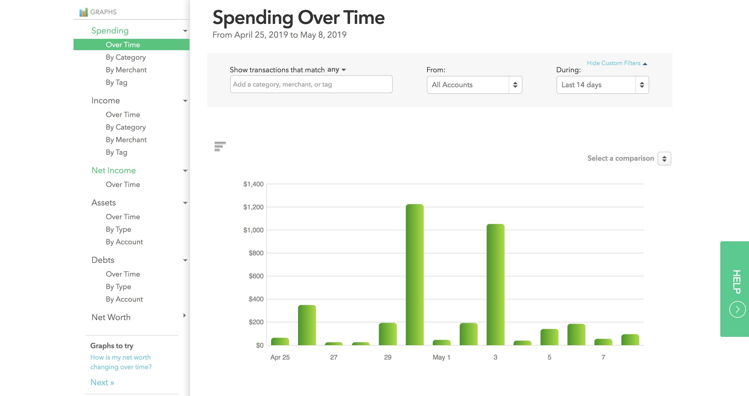 Mint showing your spending over time.