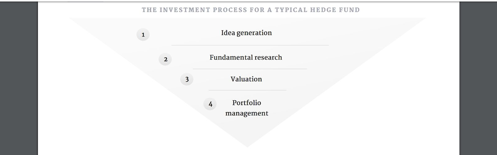 usual hedge fund process formula