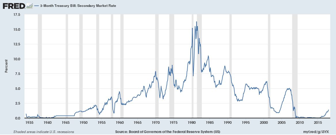 Historic interest rates