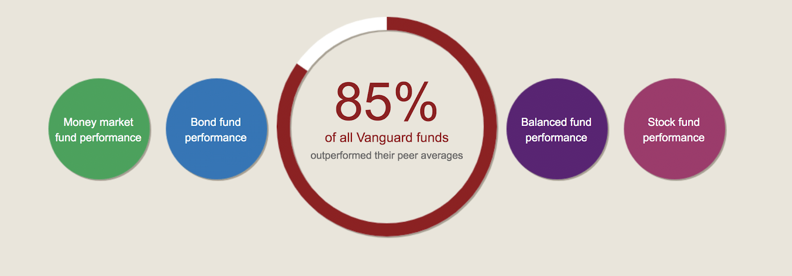 vanguard graph about their outperformance of other funds