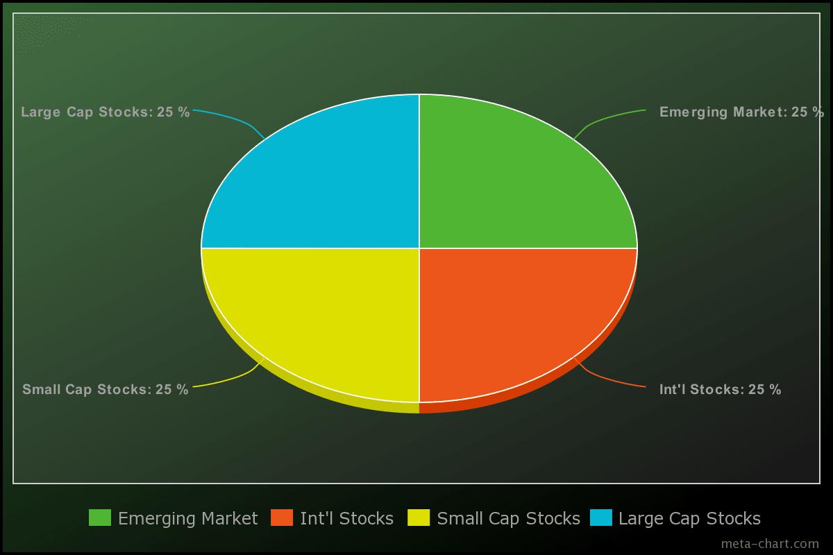 pie chart of a four fund portfolio