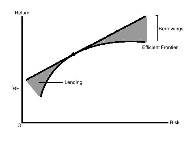 efficient frontier using leverage