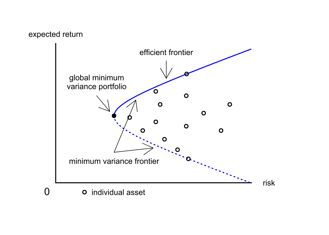 efficient frontier graph