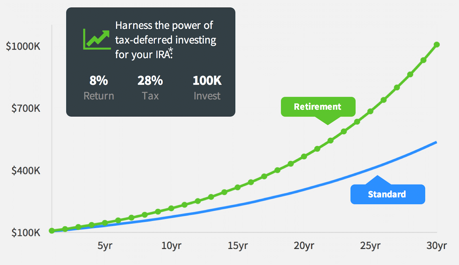 infographic of returns in retirement account