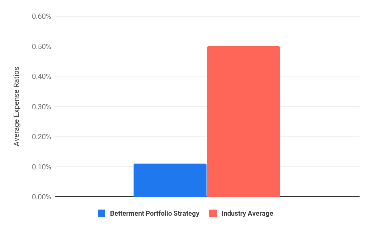betterment graph about how cheaper their funds are