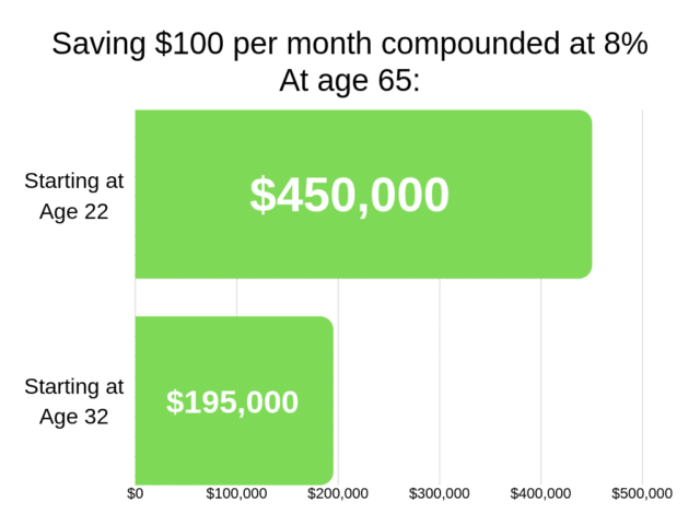 compounding interest graph