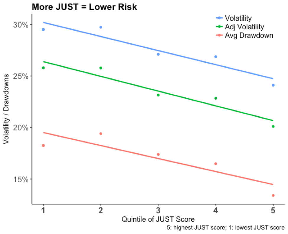 A graph showing that a higher quantile of JUST score makes for a lower risk.