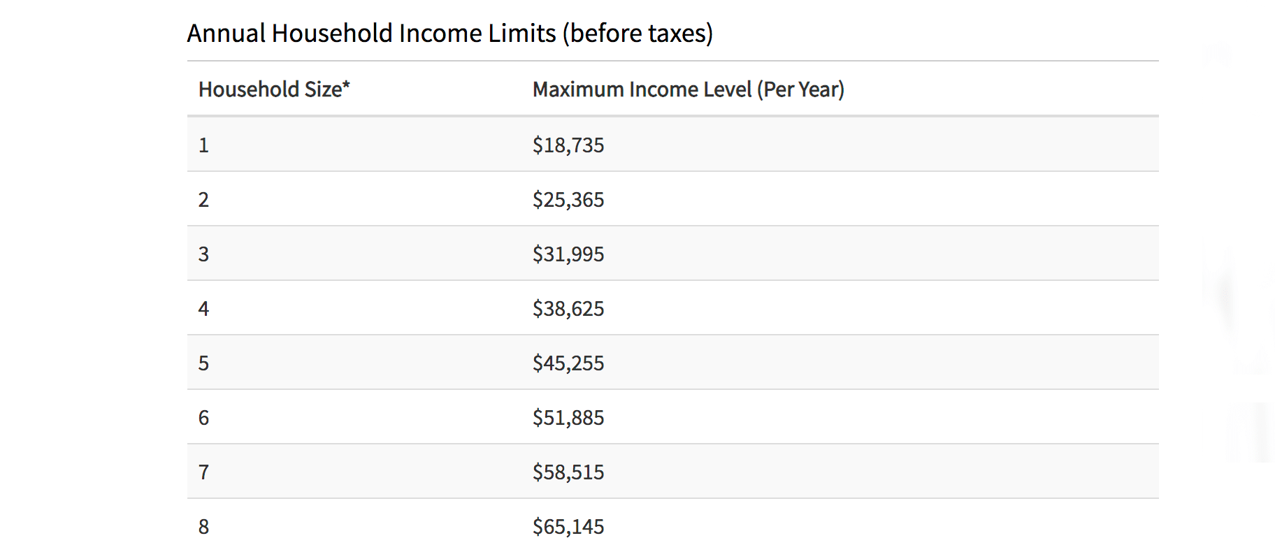 household income thresholds