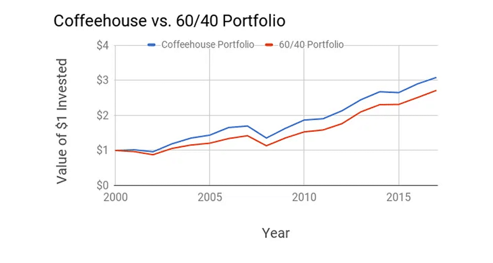 coffeehouse portfolio returns