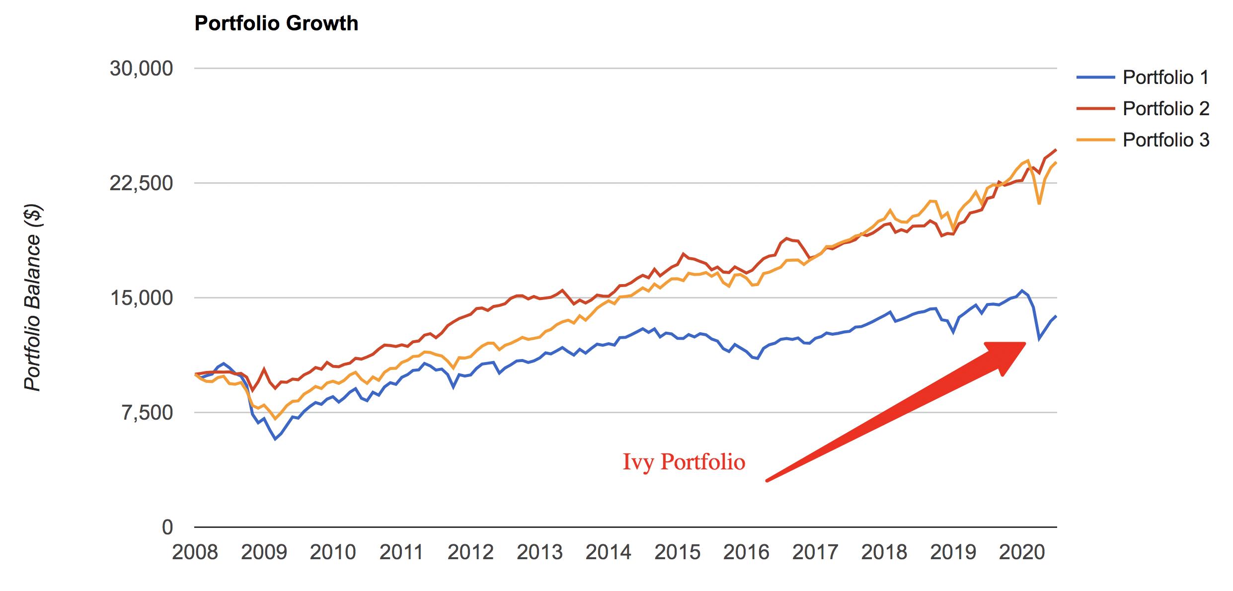 ivy portfolio performance