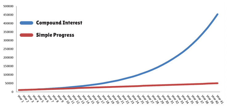how to get rich slowly compound interest chart